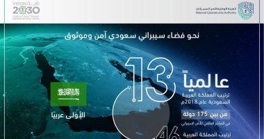 201903280142394239 - السعودية الأولى عربيا والـ13 عالميا فى مؤشر الأمم المتحدة للأمن السيبرانى